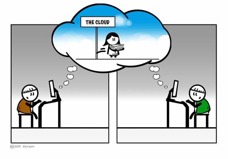 Datenbanksicherung und Austausch über die Cloud